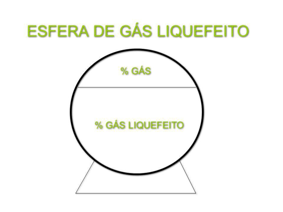 % GÁS LIQUEFEITO % GÁS ESFERA DE GÁS LIQUEFEITO