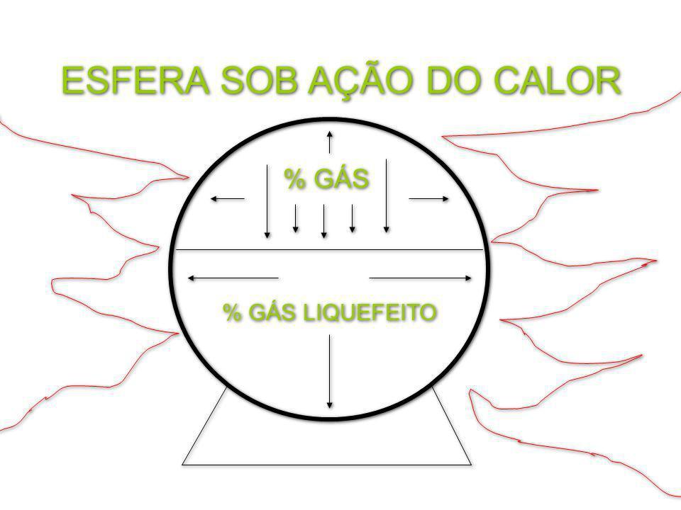 % GÁS LIQUEFEITO % GÁS ESFERA SOB AÇÃO DO CALOR
