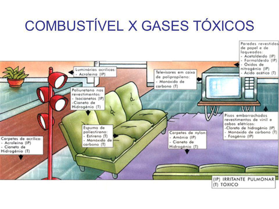 COMBUSTÍVEL X GASES TÓXICOS