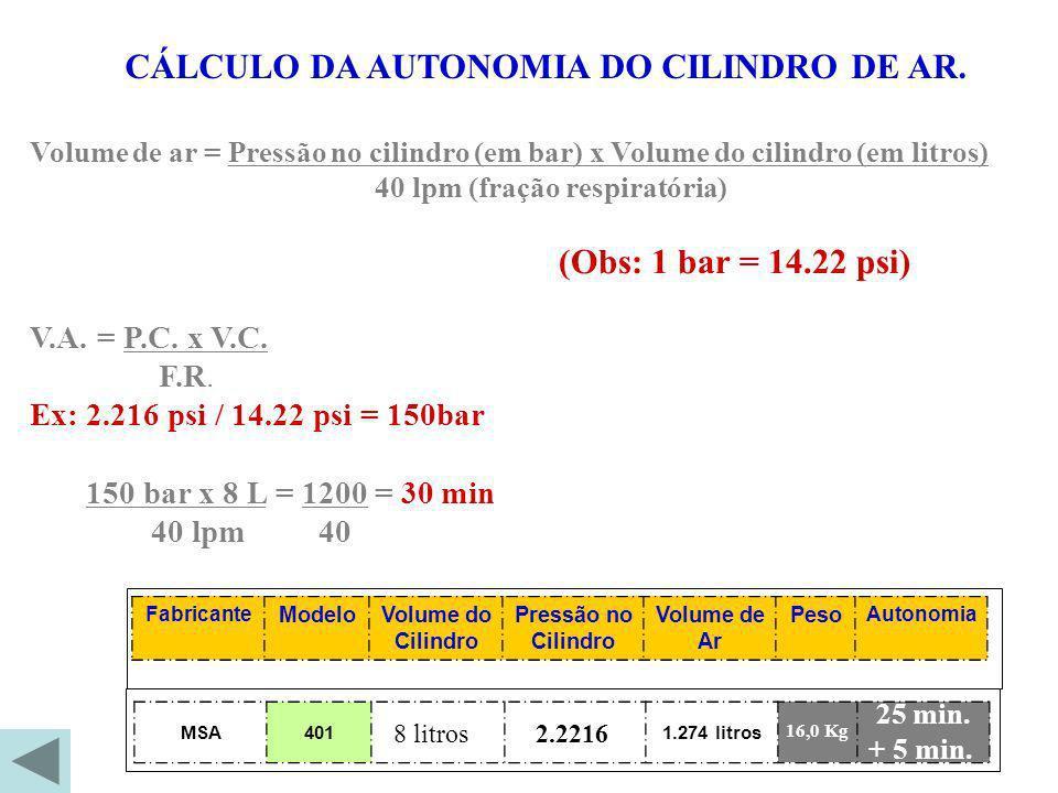 Volume de ar = Pressão no cilindro (em bar) x Volume do cilindro (em litros) 40 lpm (fração respiratória) (Obs: 1 bar = 14.22 psi) V.A. = P.C. x V.C.