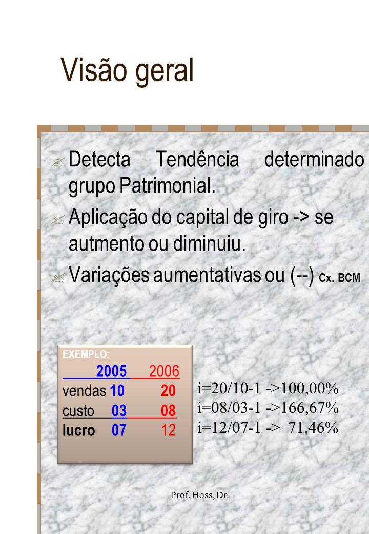 Prof. Hoss, Dr. Visão geral Detecta Tendência determinado grupo Patrimonial. Aplicação do capital de giro -> se autmento ou diminuiu. Variações aument