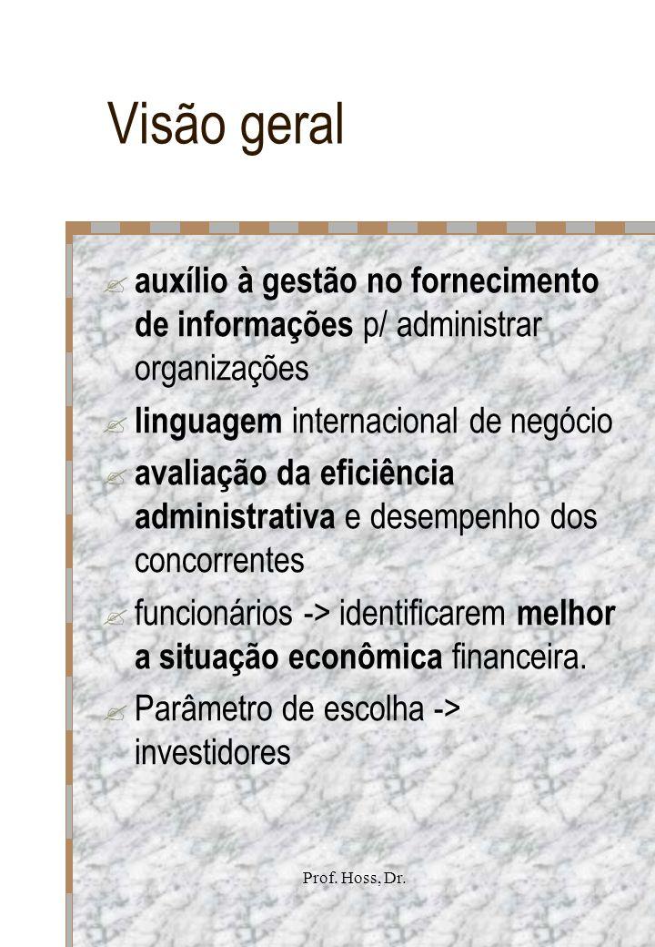 Prof. Hoss, Dr. Balanço Patrimonial Estrutura b