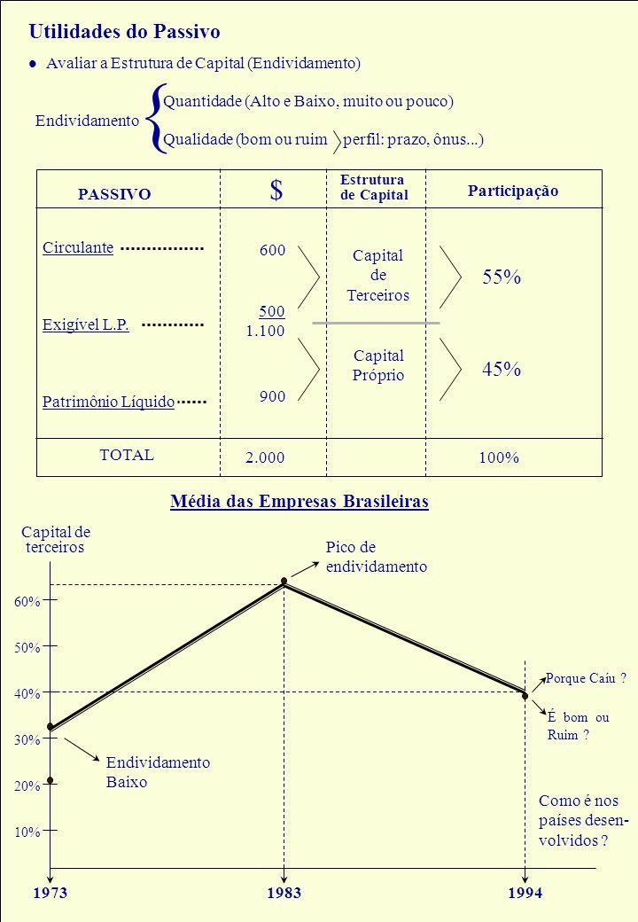 Prof. Hoss, Dr. Utilidades do Passivo Avaliar a Estrutura de Capital (Endividamento) Endividamento Quantidade (Alto e Baixo, muito ou pouco) Qualidade