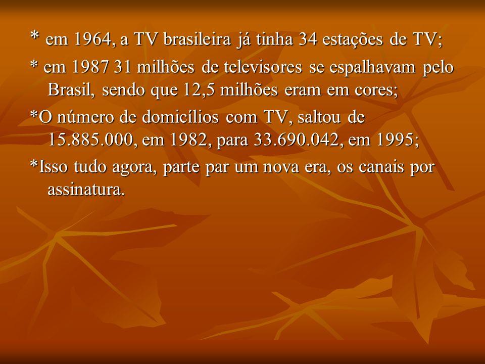 * em 1964, a TV brasileira já tinha 34 estações de TV; * em 1987 31 milhões de televisores se espalhavam pelo Brasil, sendo que 12,5 milhões eram em c