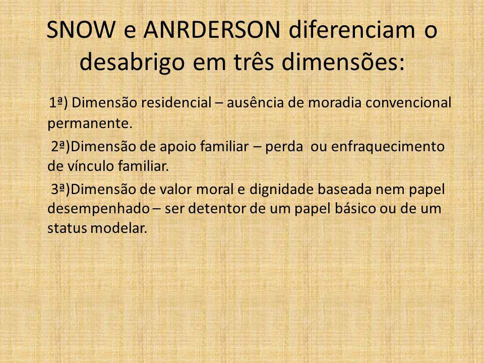 SNOW e ANRDERSON diferenciam o desabrigo em três dimensões: 1ª) Dimensão residencial – ausência de moradia convencional permanente. 2ª)Dimensão de apo