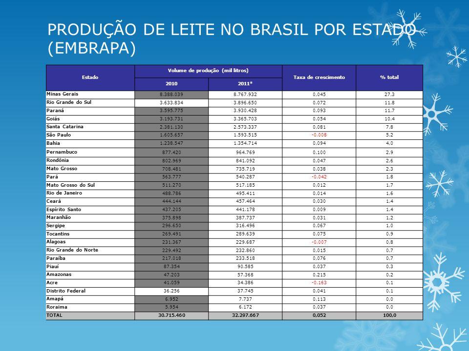 Estado Volume de produção (mil litros) Taxa de crescimento% total 20102011* Minas Gerais 8.388.0398.767.9320,04527,3 Rio Grande do Sul 3.633.8343.896.