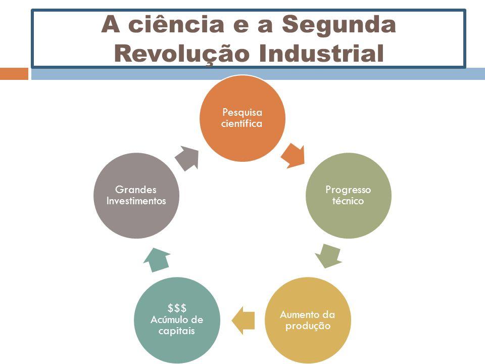 A ciência e a Segunda Revolução Industrial Pesquisa científica Progresso técnico Aumento da produção $$$ Acúmulo de capitais Grandes Investimentos