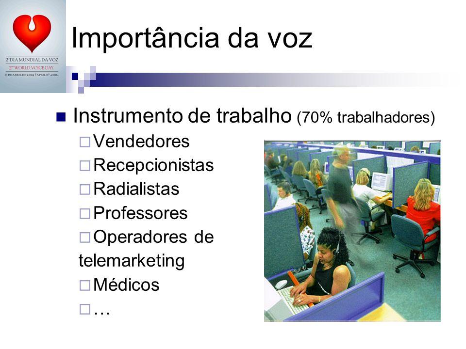 Importância da voz Instrumento de trabalho (70% trabalhadores) Vendedores Recepcionistas Radialistas Professores Operadores de telemarketing Médicos …