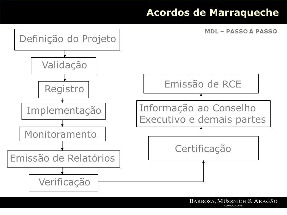 Acordos de Marraqueche MDL – PASSO A PASSO Definição do Projeto Validação Registro Implementação Emissão de Relatórios Verificação Certificação Monitoramento Informação ao Conselho Executivo e demais partes Emissão de RCE