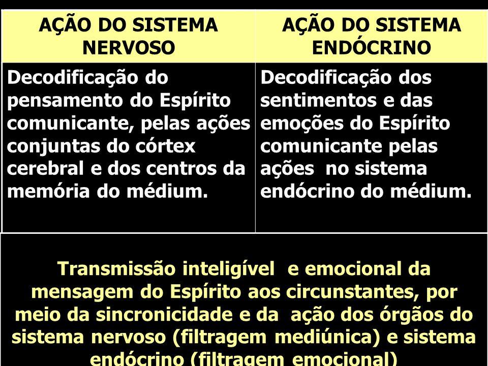 AÇÃO DO SISTEMA NERVOSO AÇÃO DO SISTEMA ENDÓCRINO Decodificação do pensamento do Espírito comunicante, pelas ações conjuntas do córtex cerebral e dos