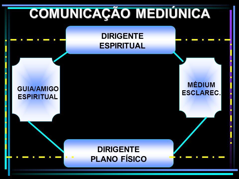 COMUNICAÇÃO MEDIÚNICA DIRIGENTE ESPIRITUAL DIRIGENTE PLANO FÍSICO ESPÍRITO GUIA/AMIGO ESPIRITUAL MÉDIUM ESCLAREC.