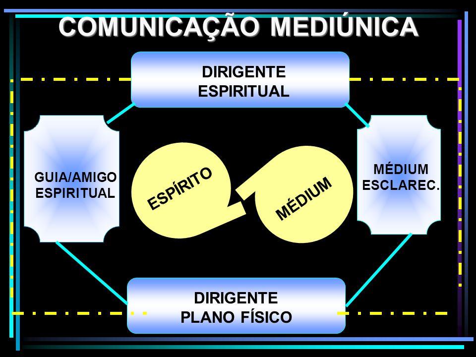 COMUNICAÇÃO MEDIÚNICA DIRIGENTE ESPIRITUAL DIRIGENTE PLANO FÍSICO ESPÍRITO GUIA/AMIGO ESPIRITUAL MÉDIUM ESCLAREC. MÉDIUM