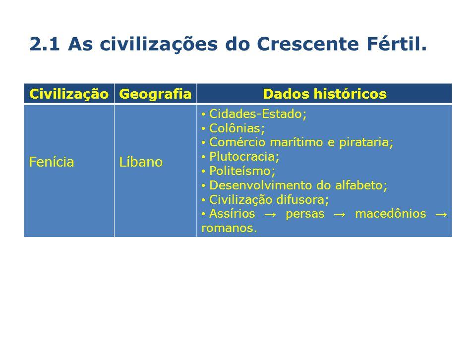2.1 As civilizações do Crescente Fértil. CivilizaçãoGeografiaDados históricos FeníciaLíbano Cidades-Estado; Colônias; Comércio marítimo e pirataria; P