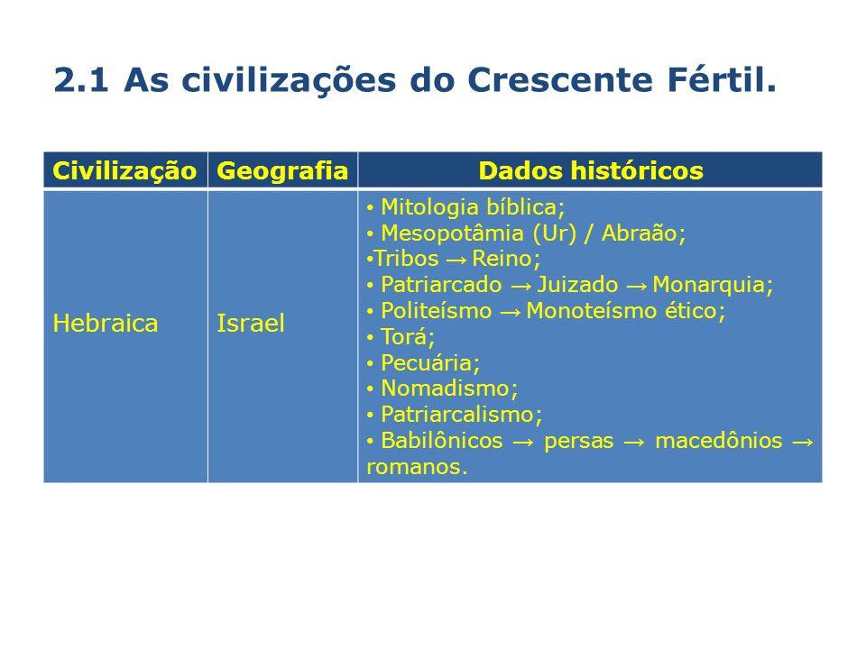 2.1 As civilizações do Crescente Fértil. CivilizaçãoGeografiaDados históricos HebraicaIsrael Mitologia bíblica; Mesopotâmia (Ur) / Abraão; Tribos Rein