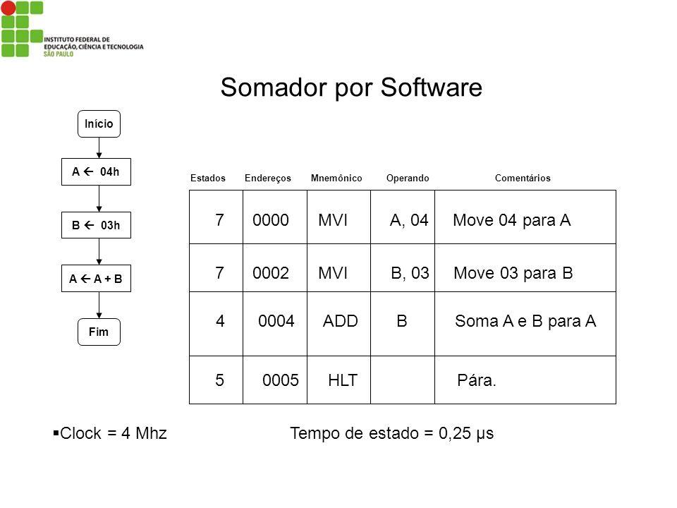 Início A 04h B 03h A A + B Fim Estados Endereços Mnemônico Operando Comentários 7 0000 MVI A, 04 Move 04 para A 7 0002 MVI B, 03 Move 03 para B 4 0004