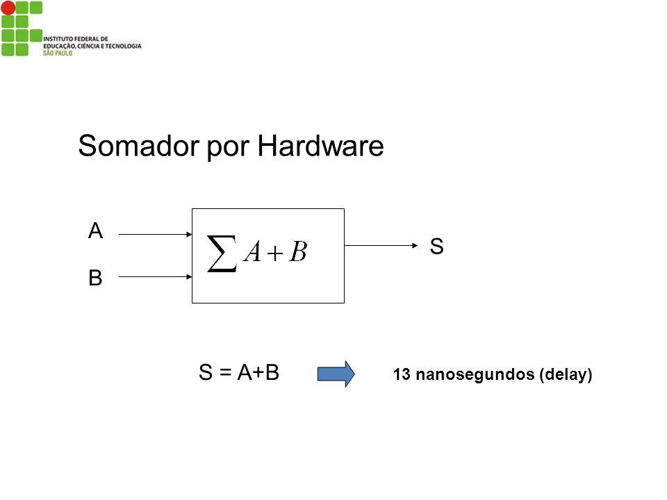 Somador por Hardware A B S S = A+B 13 nanosegundos (delay)