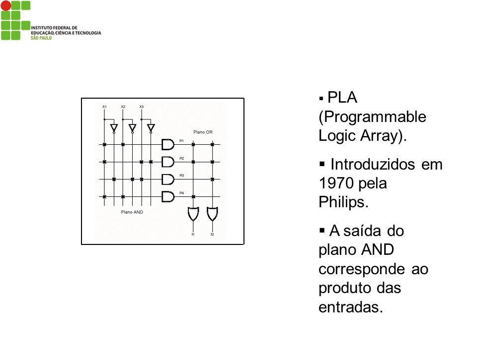 PLA (Programmable Logic Array). Introduzidos em 1970 pela Philips. A saída do plano AND corresponde ao produto das entradas.