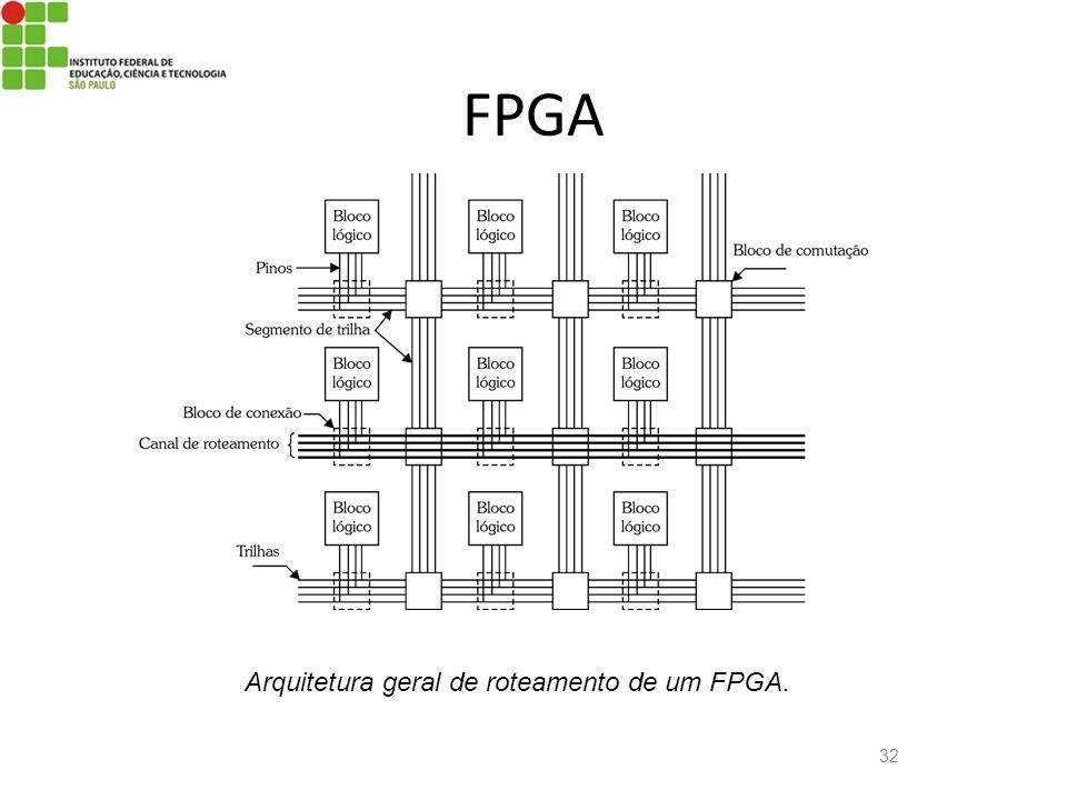 32 FPGA Arquitetura geral de roteamento de um FPGA.