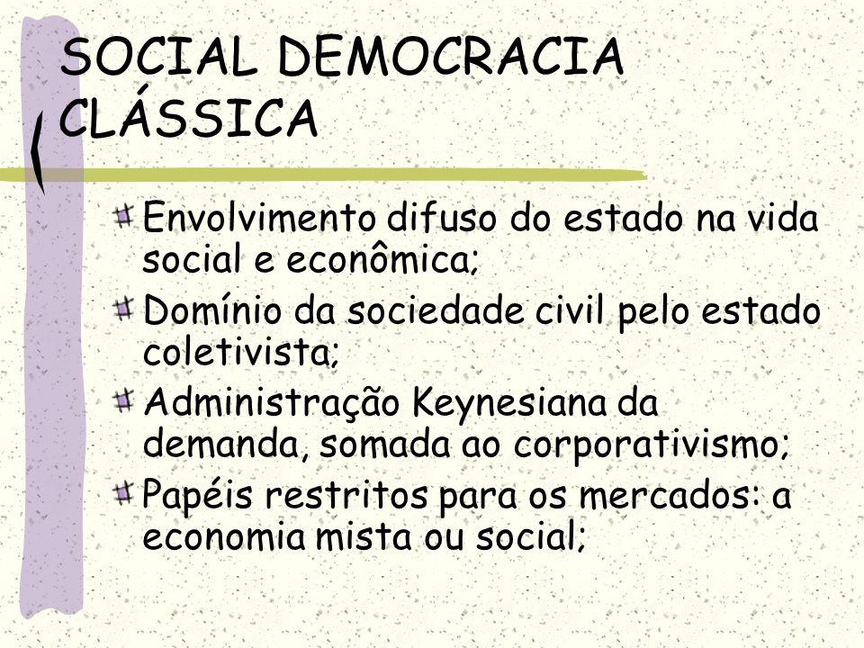 SOCIAL DEMOCRACIA CLÁSSICA Envolvimento difuso do estado na vida social e econômica; Domínio da sociedade civil pelo estado coletivista; Administração
