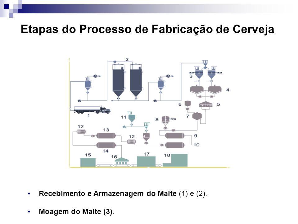 Etapas do Processo de Fabricação de Cerveja Recebimento e Armazenagem do Malte (1) e (2). Moagem do Malte (3).