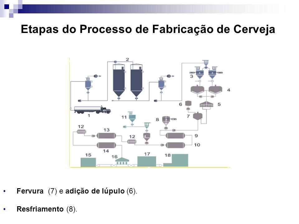 Etapas do Processo de Fabricação de Cerveja Fervura (7) e adição de lúpulo (6). Resfriamento (8).