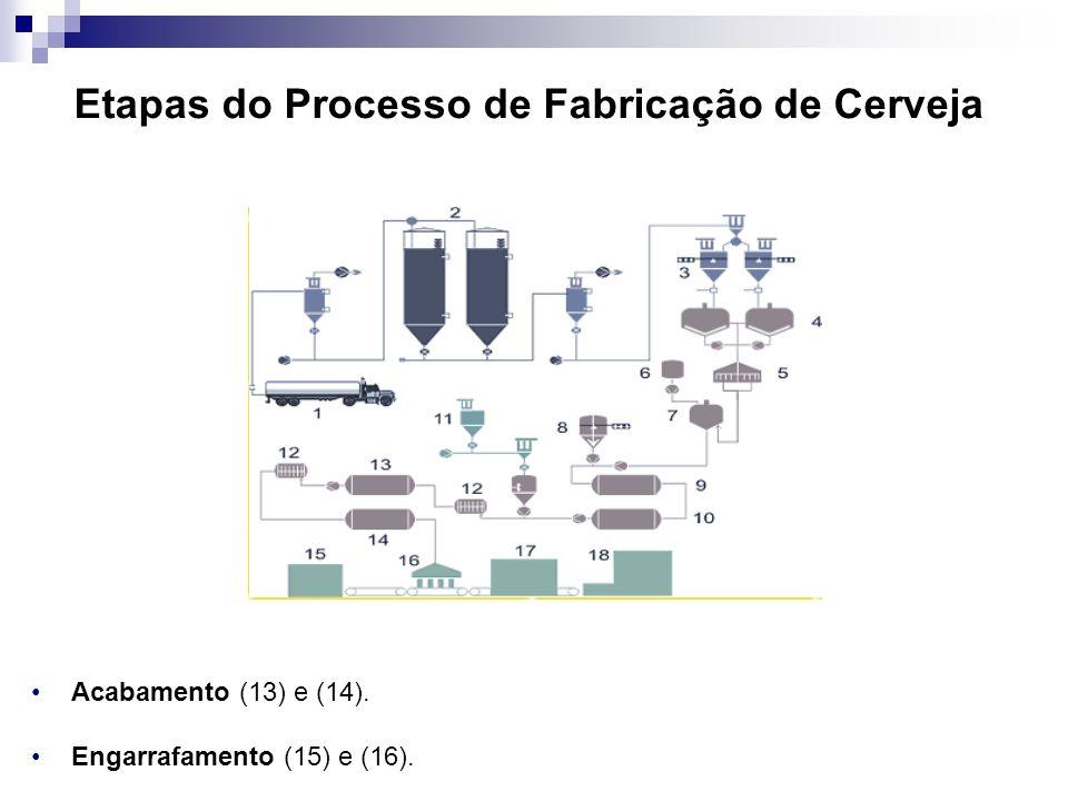 Etapas do Processo de Fabricação de Cerveja Acabamento (13) e (14). Engarrafamento (15) e (16).