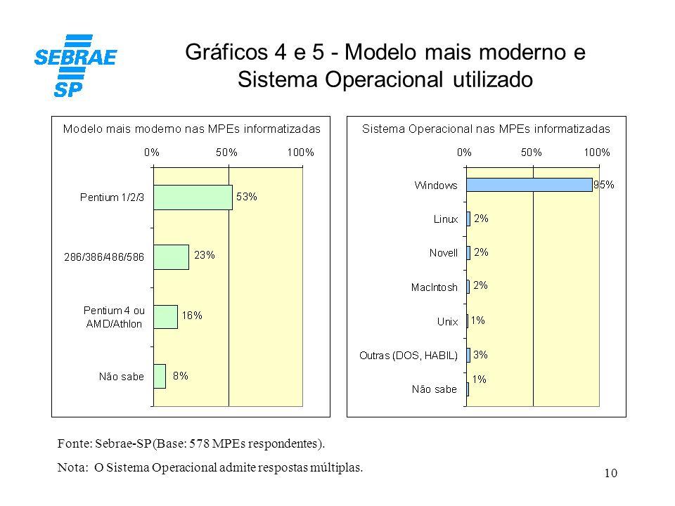 10 Gráficos 4 e 5 - Modelo mais moderno e Sistema Operacional utilizado Fonte: Sebrae-SP (Base: 578 MPEs respondentes). Nota: O Sistema Operacional ad
