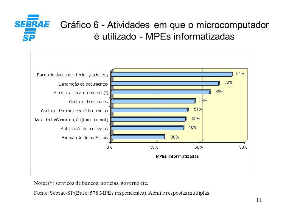 11 Gráfico 6 - Atividades em que o microcomputador é utilizado - MPEs informatizadas Fonte: Sebrae-SP (Base: 578 MPEs respondentes). Admite respostas