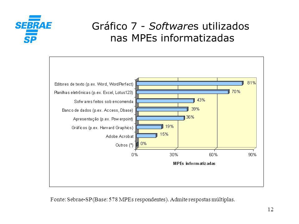 12 Gráfico 7 - Softwares utilizados nas MPEs informatizadas Fonte: Sebrae-SP (Base: 578 MPEs respondentes). Admite respostas múltiplas.