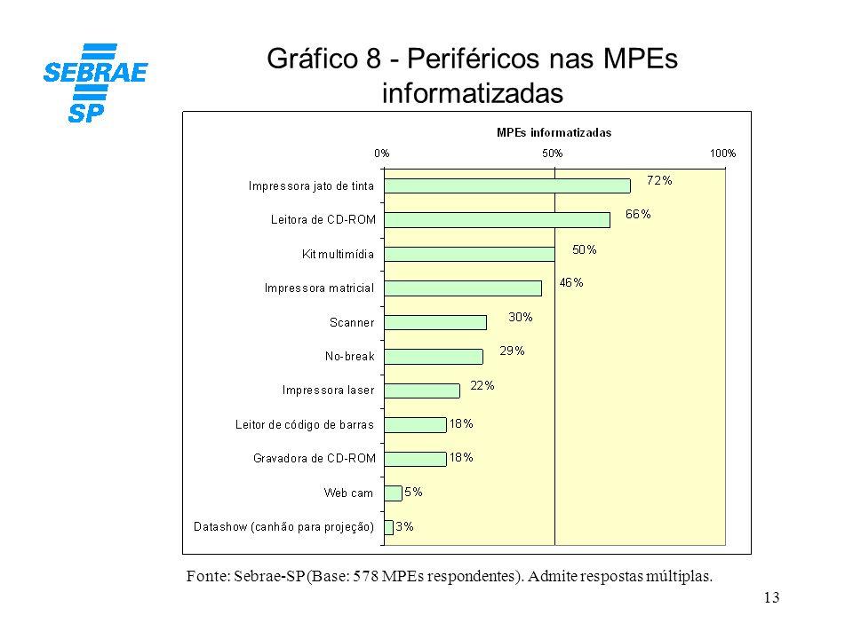 13 Gráfico 8 - Periféricos nas MPEs informatizadas Fonte: Sebrae-SP (Base: 578 MPEs respondentes). Admite respostas múltiplas.