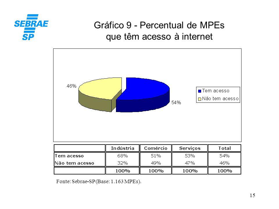 15 Gráfico 9 - Percentual de MPEs que têm acesso à internet Fonte: Sebrae-SP (Base: 1.163 MPEs).