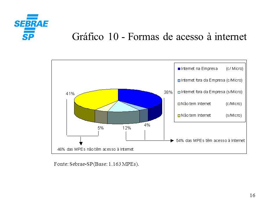 16 Gráfico 10 - Formas de acesso à internet Fonte: Sebrae-SP (Base: 1.163 MPEs).