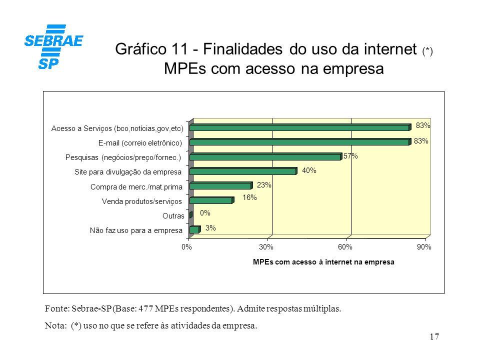 17 Gráfico 11 - Finalidades do uso da internet (*) MPEs com acesso na empresa Fonte: Sebrae-SP (Base: 477 MPEs respondentes). Admite respostas múltipl