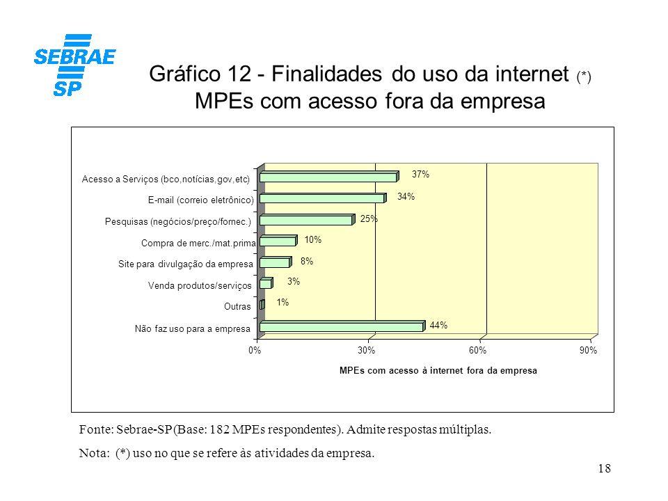 18 Gráfico 12 - Finalidades do uso da internet (*) MPEs com acesso fora da empresa Fonte: Sebrae-SP (Base: 182 MPEs respondentes). Admite respostas mú