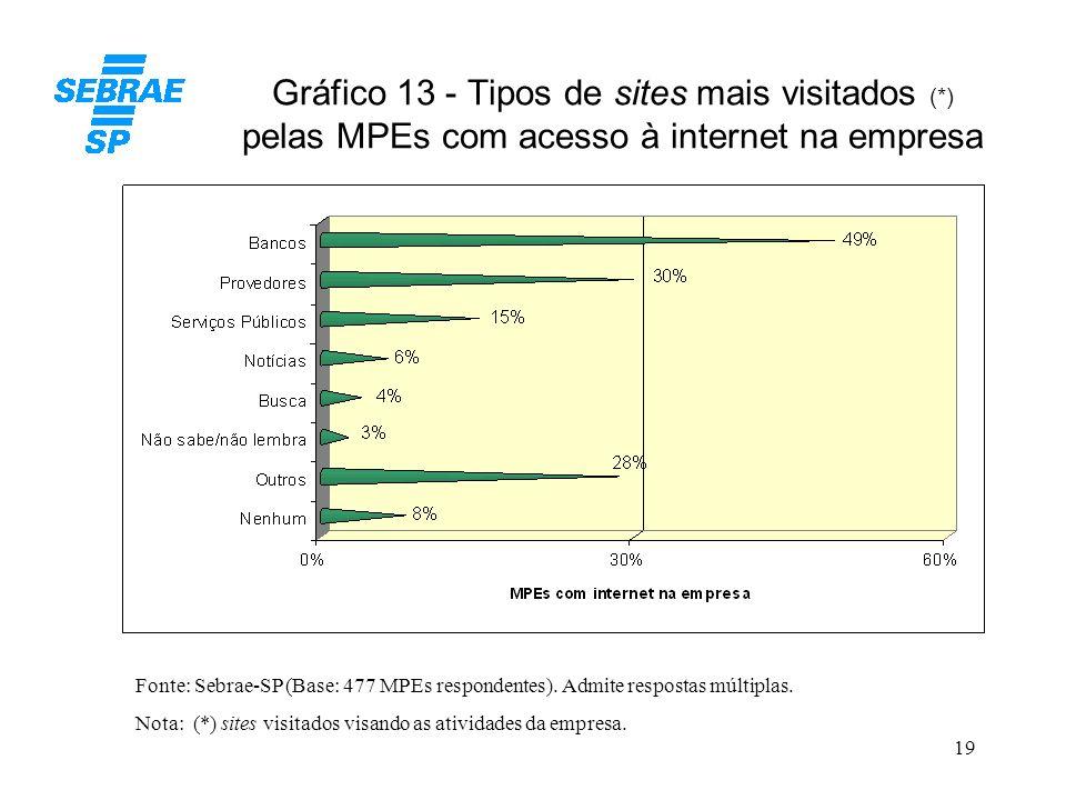19 Gráfico 13 - Tipos de sites mais visitados (*) pelas MPEs com acesso à internet na empresa Fonte: Sebrae-SP (Base: 477 MPEs respondentes). Admite r