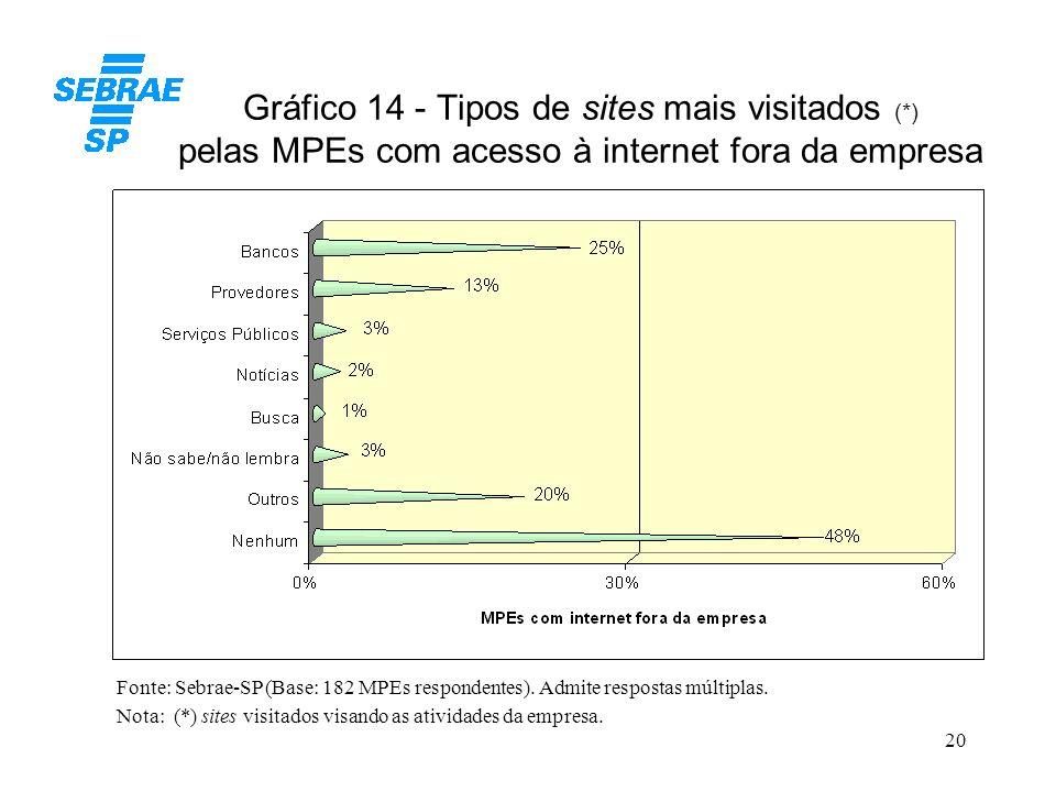 20 Gráfico 14 - Tipos de sites mais visitados (*) pelas MPEs com acesso à internet fora da empresa Fonte: Sebrae-SP (Base: 182 MPEs respondentes). Adm