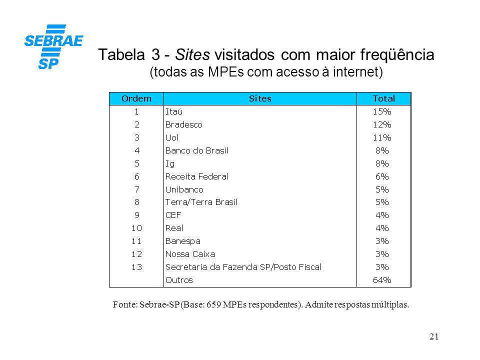 21 Tabela 3 - Sites visitados com maior freqüência (todas as MPEs com acesso à internet) Fonte: Sebrae-SP (Base: 659 MPEs respondentes). Admite respos