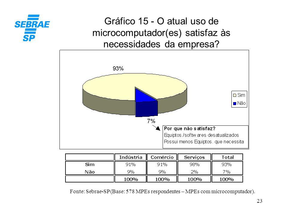 23 Gráfico 15 - O atual uso de microcomputador(es) satisfaz às necessidades da empresa? Fonte: Sebrae-SP (Base: 578 MPEs respondentes – MPEs com micro