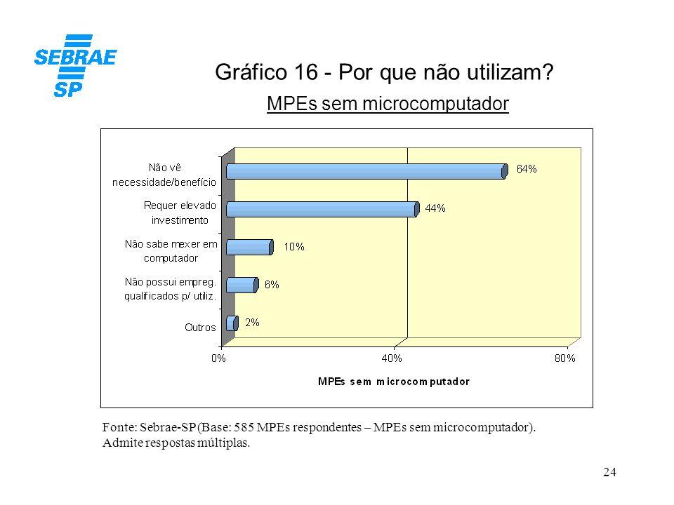 24 Gráfico 16 - Por que não utilizam? MPEs sem microcomputador Fonte: Sebrae-SP (Base: 585 MPEs respondentes – MPEs sem microcomputador). Admite respo