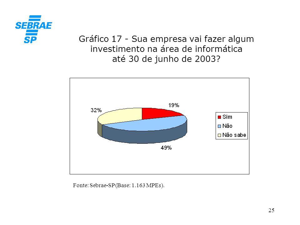 25 Gráfico 17 - Sua empresa vai fazer algum investimento na área de informática até 30 de junho de 2003? Fonte: Sebrae-SP (Base: 1.163 MPEs).