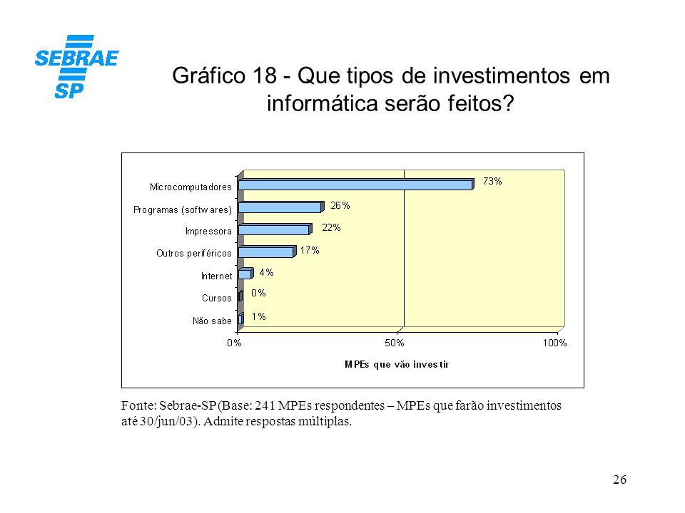 26 Gráfico 18 - Que tipos de investimentos em informática serão feitos? Fonte: Sebrae-SP (Base: 241 MPEs respondentes – MPEs que farão investimentos a