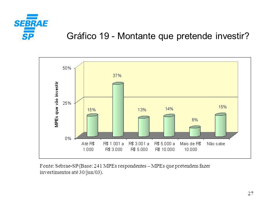 27 Gráfico 19 - Montante que pretende investir? Fonte: Sebrae-SP (Base: 241 MPEs respondentes – MPEs que pretendem fazer investimentos até 30/jun/03).