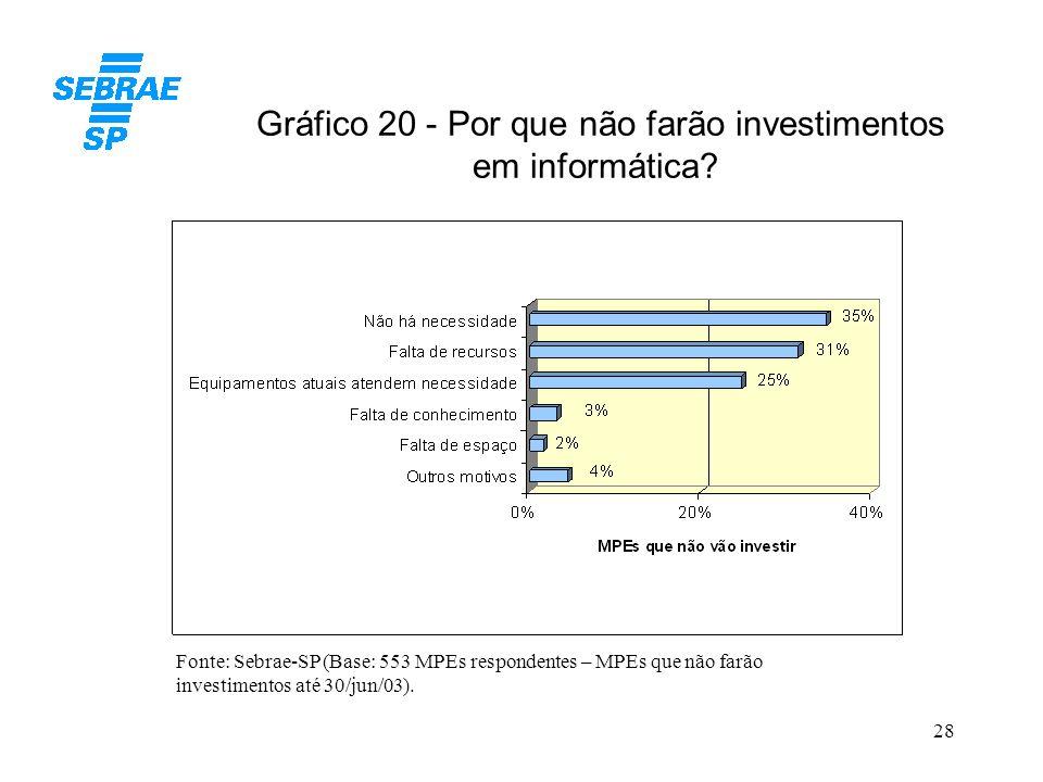 28 Gráfico 20 - Por que não farão investimentos em informática? Fonte: Sebrae-SP (Base: 553 MPEs respondentes – MPEs que não farão investimentos até 3