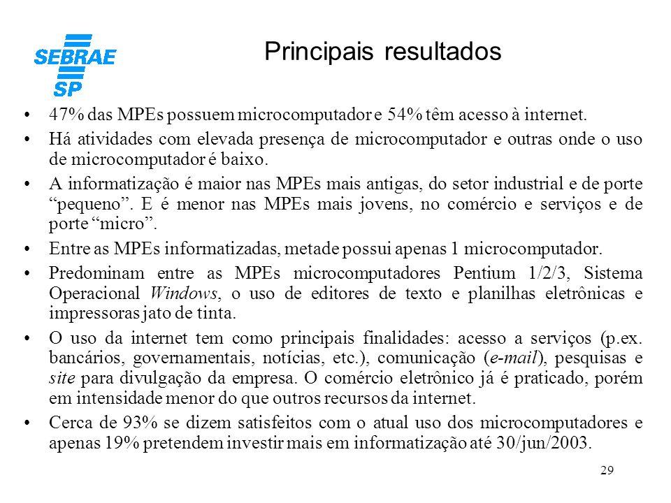 29 Principais resultados 47% das MPEs possuem microcomputador e 54% têm acesso à internet. Há atividades com elevada presença de microcomputador e out