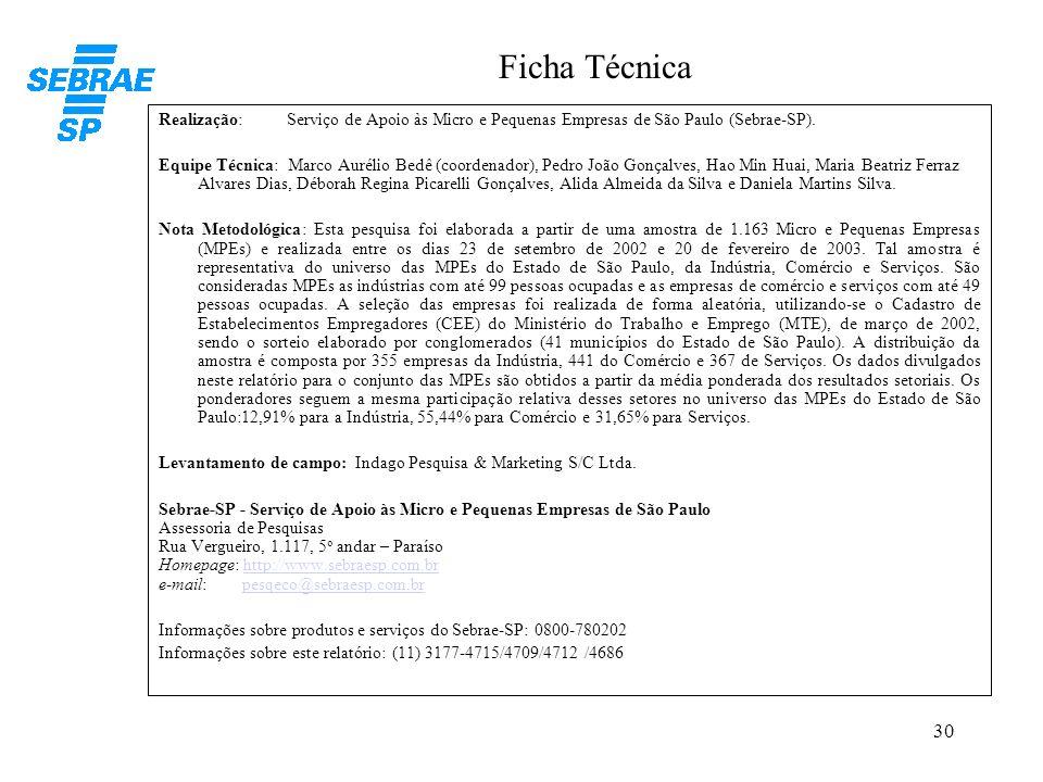 30 Ficha Técnica Realização: Serviço de Apoio às Micro e Pequenas Empresas de São Paulo (Sebrae-SP). Equipe Técnica: Marco Aurélio Bedê (coordenador),