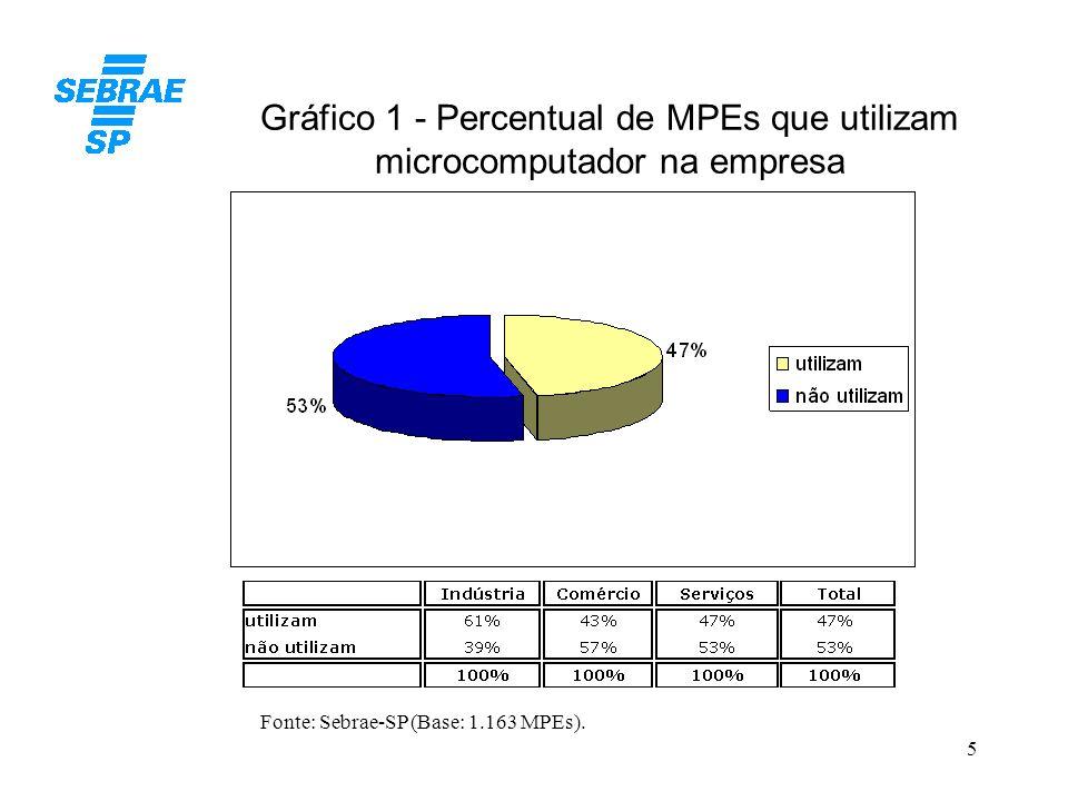 5 Gráfico 1 - Percentual de MPEs que utilizam microcomputador na empresa Fonte: Sebrae-SP (Base: 1.163 MPEs).