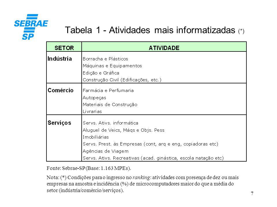 7 Tabela 1 - Atividades mais informatizadas (*) Fonte: Sebrae-SP (Base: 1.163 MPEs). Nota: (*) Condições para o ingresso no ranking: atividades com pr