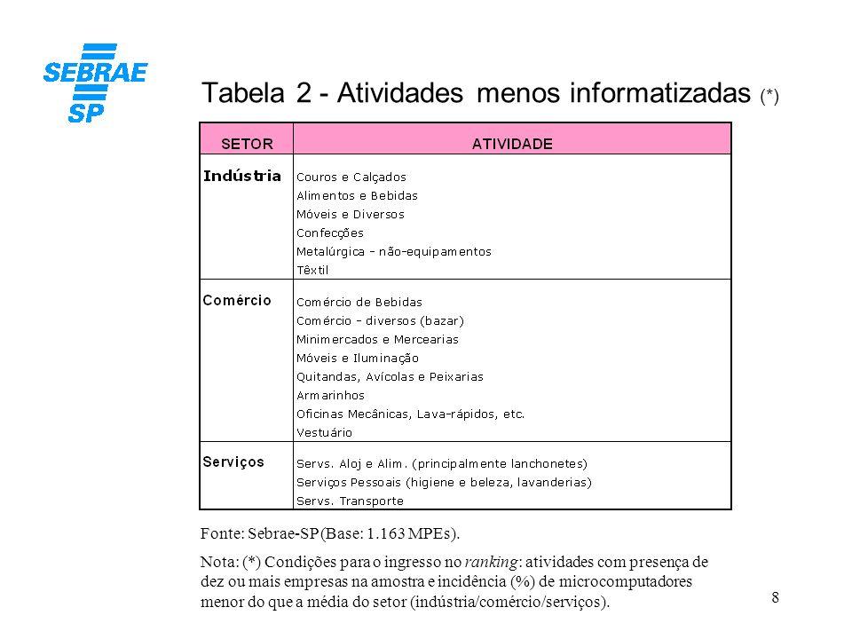 8 Tabela 2 - Atividades menos informatizadas (*) Fonte: Sebrae-SP (Base: 1.163 MPEs). Nota: (*) Condições para o ingresso no ranking: atividades com p