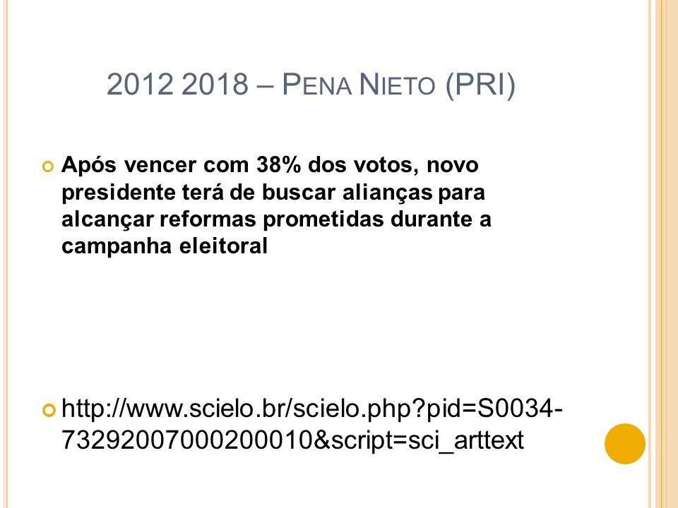 2012 2018 – P ENA N IETO (PRI) Após vencer com 38% dos votos, novo presidente terá de buscar alianças para alcançar reformas prometidas durante a camp