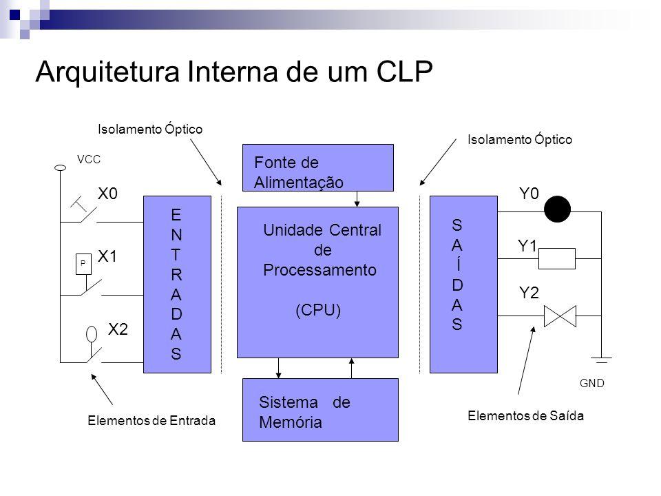 Arquitetura Interna de um CLP Unidade Central de Processamento (CPU) S A Í D A S ENTRADASENTRADAS GND Y0 Y1 Y2 Elementos de Saída P VCC X0 X1 X2 Eleme